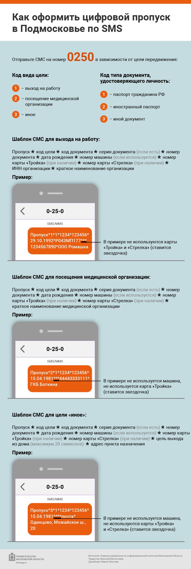 Оформление цифрового пропуска в Подмосковье через СМС